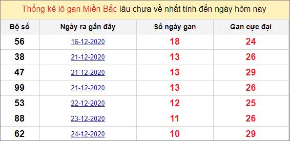 Thống kê lô gan miền Bắc 4/1/2021