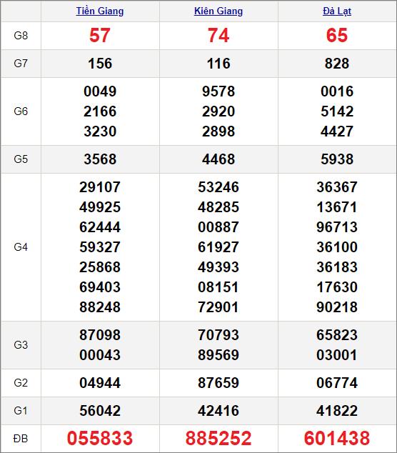 Kết quảxổ số miền Nam ngày 27/12/2020