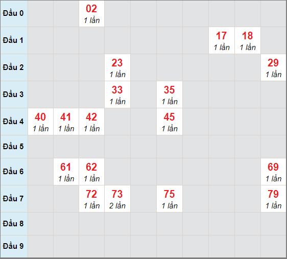 Soi cầu bạch thủ Đà Lạt - Lâm Đồng ngày 3/1/2021
