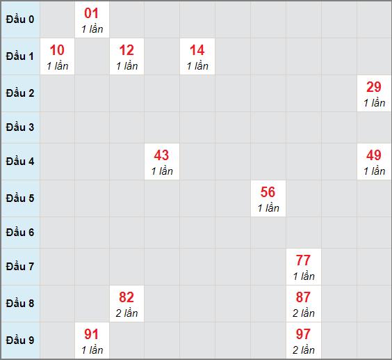 Soi cầu bạch thủ Kiên Giangngày 3/1/2021