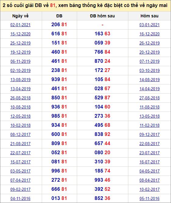 Đề về 81 ngày mai đánh con gì? Xem giải đặc biệt hôm sau ra theo đề 81