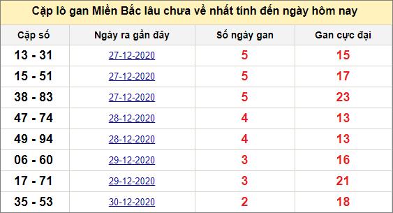 Các cặp lô gan miền Bắc lâu chưa về ngày 3/1/2021