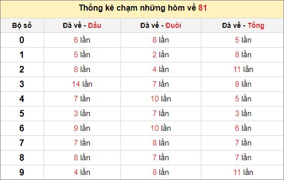 Chạm lô đề theo đề về 81 tính đến ngày 3/1/2021