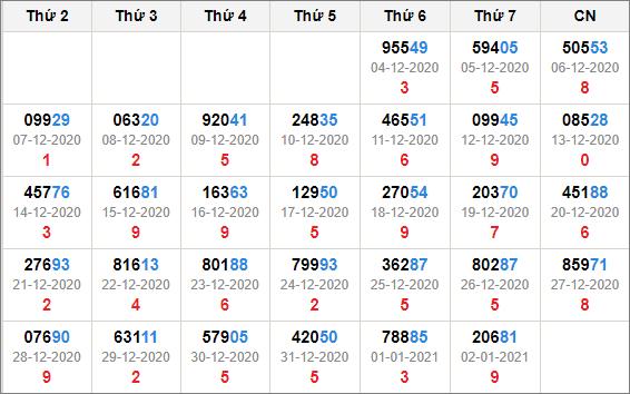 Kết quả giải đặc biệt miền Bắc 30 ngày tính đến 3/1/2021
