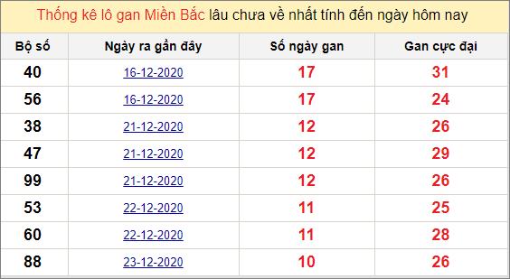 Thống kê lô gan miền Bắc 3/1/2021