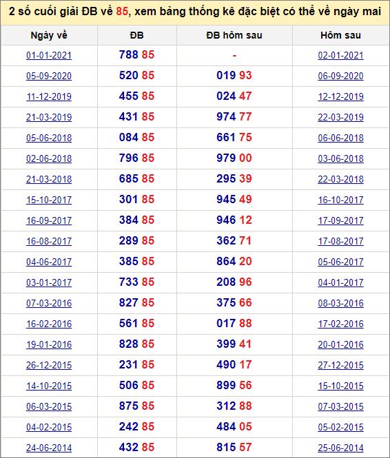 Đề về 85 ngày mai đánh con gì? Thống kê tần suất hai số cuốihôm sau