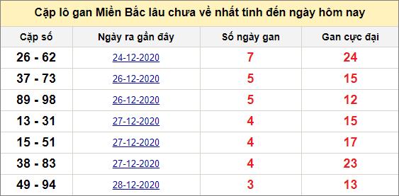 Các cặp lô gan miền Bắc lâu chưa về ngày 2/1/2021