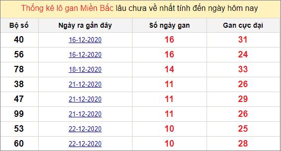 Thống kê lô gan miền Bắc 2/1/2021
