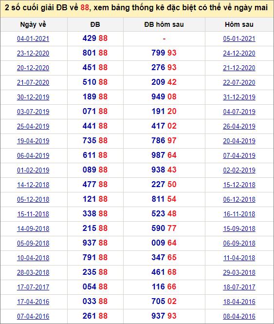 Đề về 88 ngày mai đánh con gì? Thống kê các ngày đề về kép 88