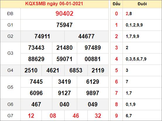 Kết quả xổ số miền Bắc ngày 6/1/2020