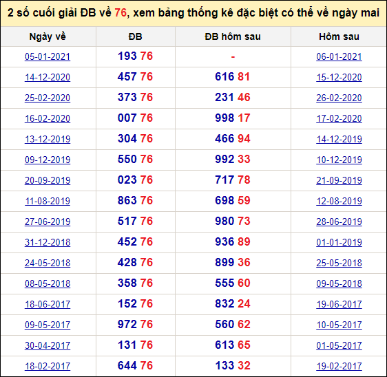Đề về 76 ngày mai đánh con gì? Xem đề về 76 hôm sau ra con gì.