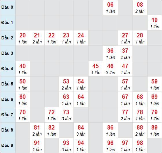 Soi cầu XSMB - Cầu lô MB chạy 3 ngày tính đến 6/1/2021