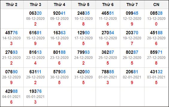 Kết quả giải đặc biệt miền bắc 30 ngày tính đến 6/1/2021