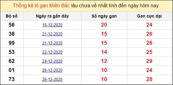 Thống kê lô gan miền Bắc 6/1/2021