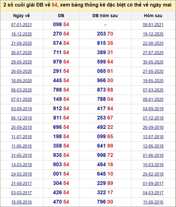 Đề về 54 ngày mai đánh con gì? Xem lịch sử những ngày đề về 54
