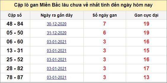 Các cặp lô gan miền Bắc lâu chưa về ngày 8/1/2021