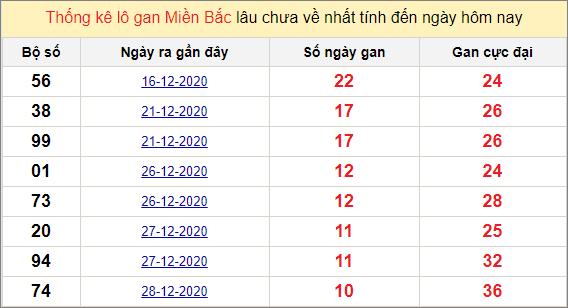 Thống kê lô gan miền Bắc 8/1/2021
