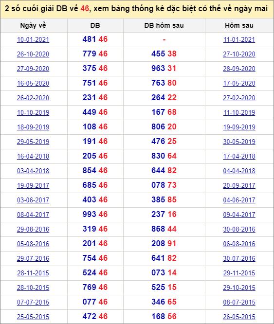 Đề về 46 ngày mai đánh con gì? Xem những ngày đề về 46