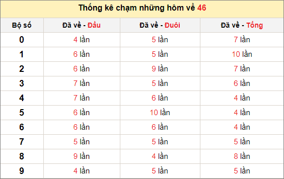 Chạm lô đề theo đề về 46 tính đến ngày 11/1/2021