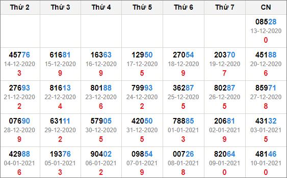 Kết quả giải đặc biệt miền bắc 30 ngày tính đến 11/1/2021