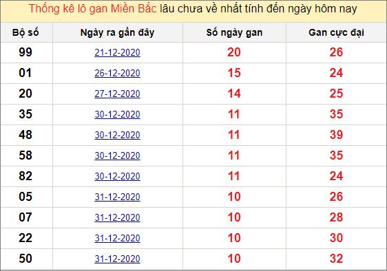 Thống kê lô gan miền Bắc 11/1/2021