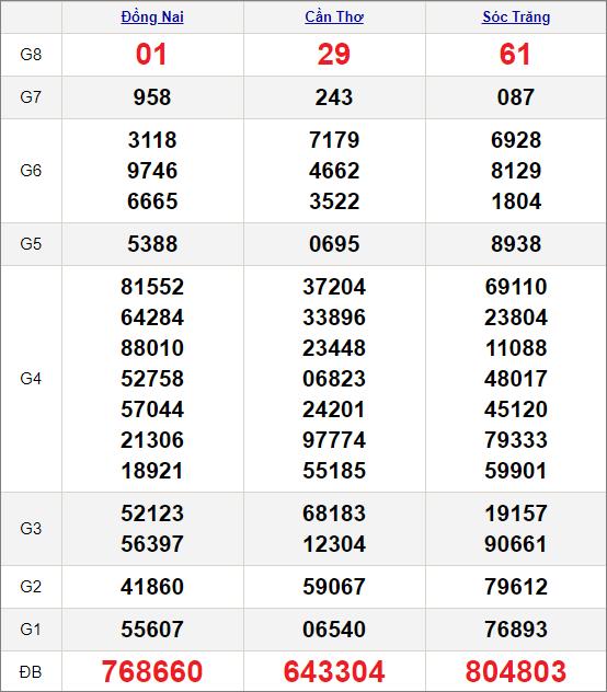 Kết quảxổ số miền Nam ngày 6/1/2021
