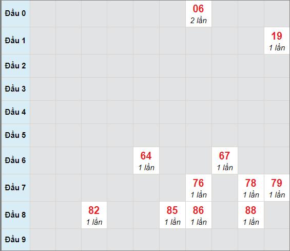 Soi cầu bạch thủ Đồng Naingày 13/1/2021