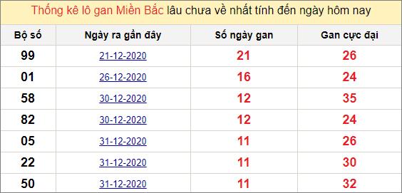 Các cặp lô gan miền Bắc lâu chưa về ngày 12/1/2021