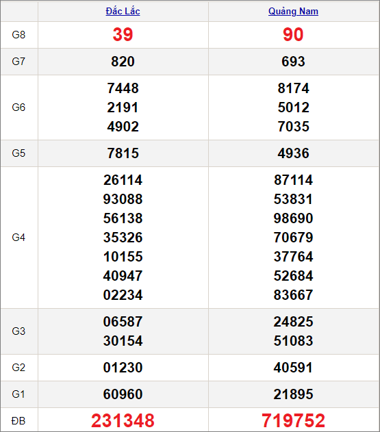 Kết quảxổ số miền Trung ngày 5/1/2021