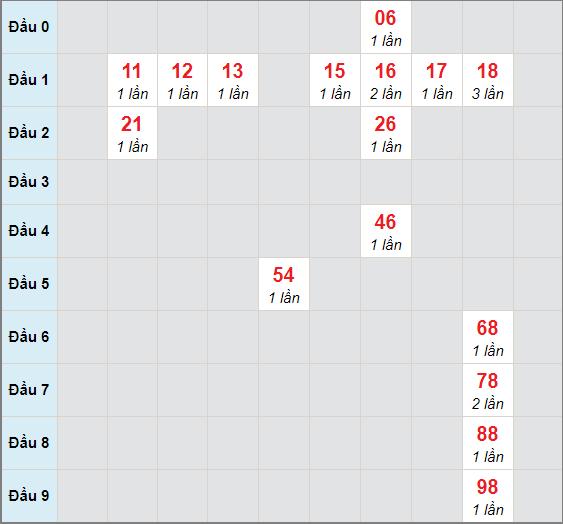 Cầu bạch thủ Quảng Namngày 12/1/2021
