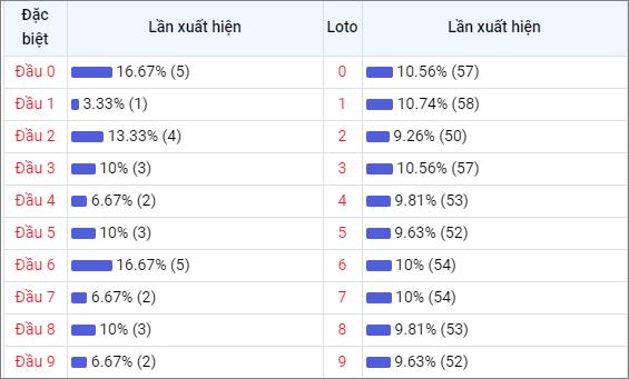 Bảng thống kê đầu số về nhiều XSQT trong 30 ngày