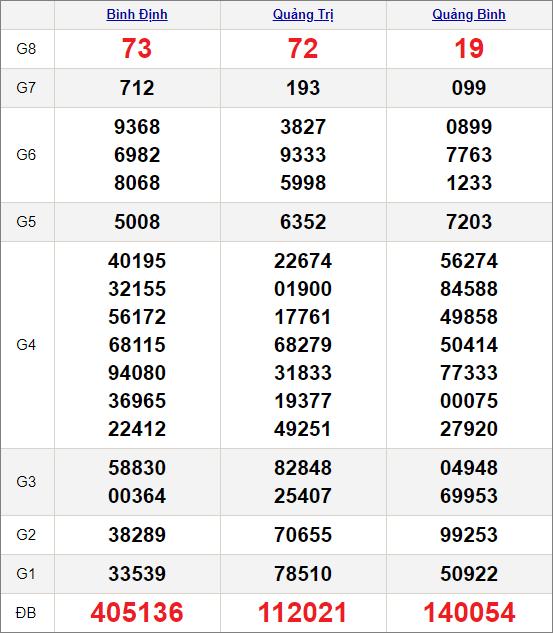 Kết quảxổ số miền Trung ngày 7/1/2021