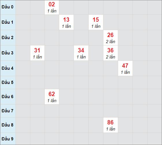 Cầu bạch thủ Bình Địnhngày 14/1/2021