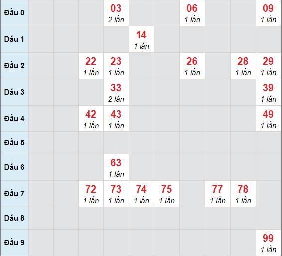 Cầu bạch thủ Quảng Trị ngày 14/1/2021