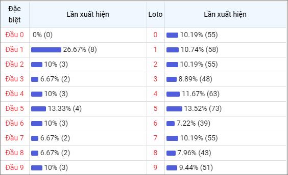 Bảng thống kê đầu số về nhiều XSQB trong 30 ngày
