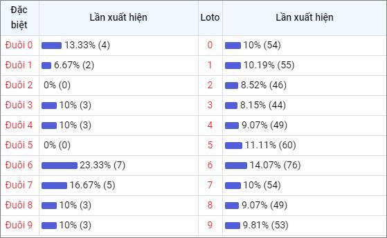 Bảng thống kê đuôisố về nhiều XSQB trong 30 ngày