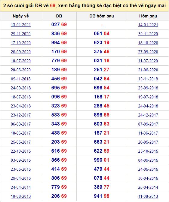 Đề về 69 ngày mai đánh con gì? Thống kê những ngày đề về 69