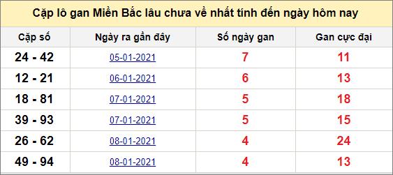 Các cặp lô gan miền Bắc lâu chưa về ngày 14/1/2021