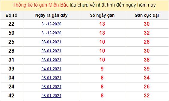 Thống kê lô gan miền Bắc ngày 14/1/2021