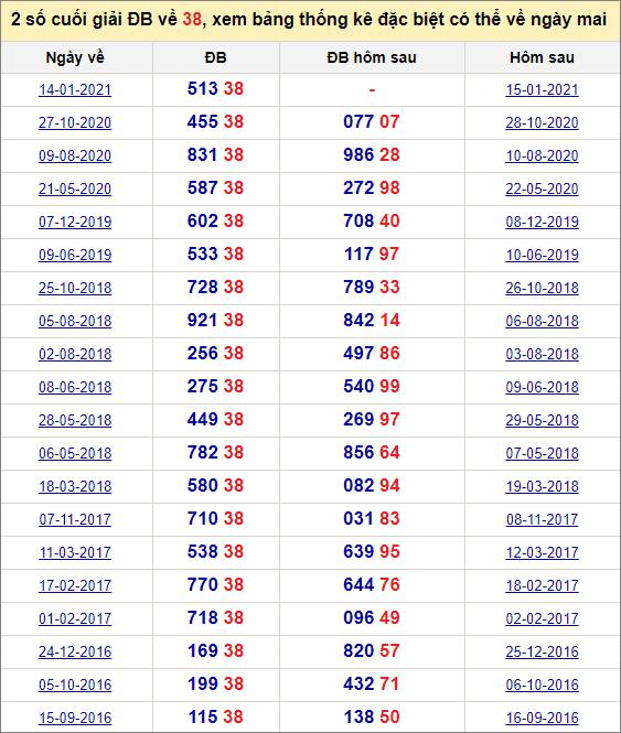 Đề về 38 ngày mai đánh con gì? Xem lịch sử những ngày đề về 38
