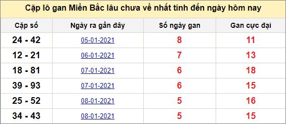 Các cặp lô gan miền Bắc lâu chưa về ngày 15/1/2021