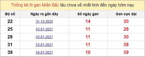 Thống kê lô gan miền Bắc 15/1/2021