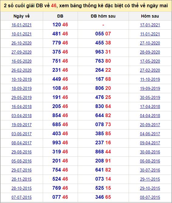 Đề về 46 ngày mai đánh con gì? Xem giải đặc biệt hôm sau ra theo đề 46
