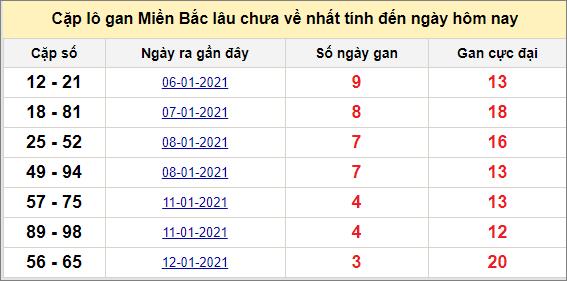 Các cặp lô gan miền Bắc lâu chưa về ngày 17/1/2021