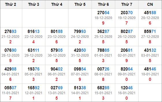 Kết quả giải đặc biệt miền Bắc 30 ngày tính đến 17/1/2021