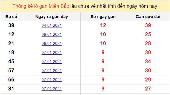 Thống kê lô gan miền Bắc 17/1/2021
