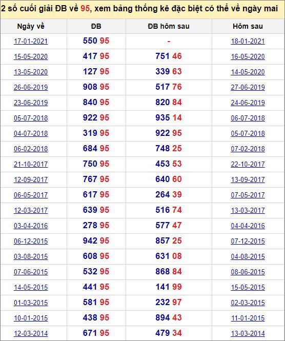 Đề về 95 ngày mai đánh con gì? Xem những ngày đề về 95