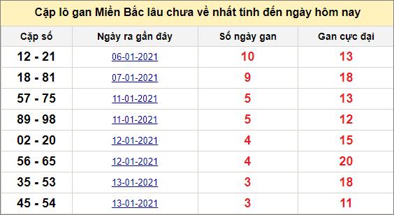 Các cặp lô gan miền Bắc lâu chưa về ngày 18/1/2021