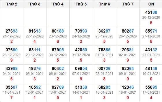 Kết quả giải đặc biệt miền bắc 30 ngày tính đến 18/1/2021