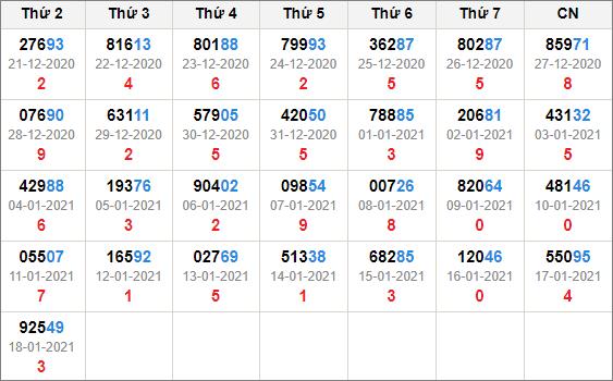 Kết quả giải đặc biệt miền bắc 30 ngày tính đến 19/1/2021